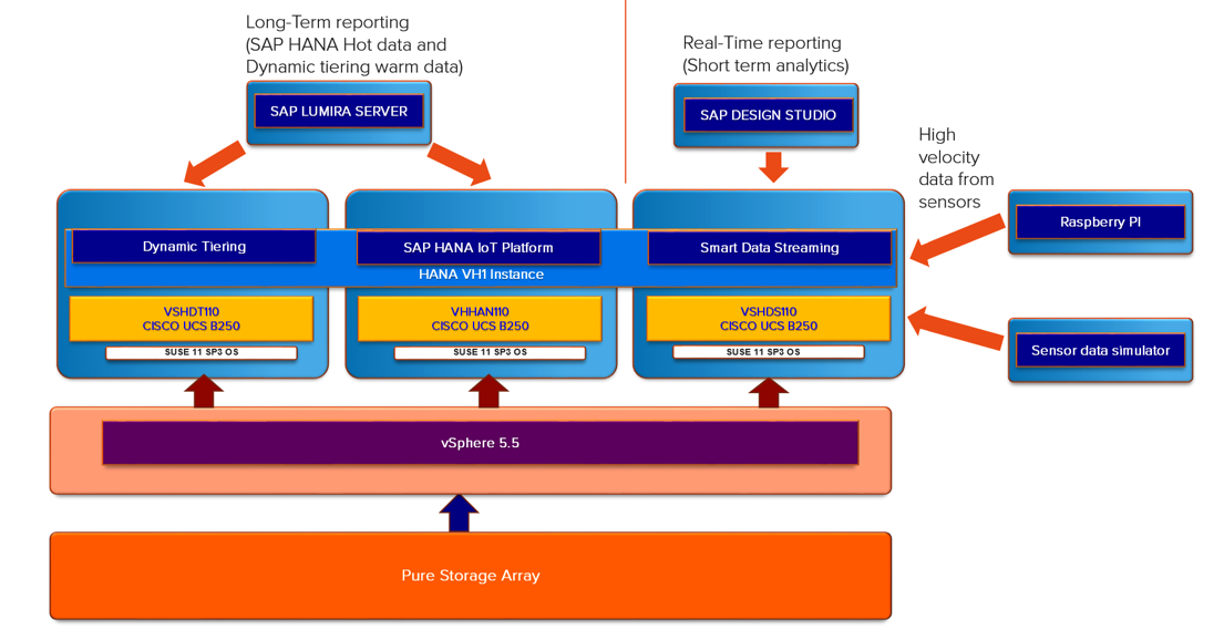 Want to use SAP HANA Dynamic Tiering on Pure Storage? Check