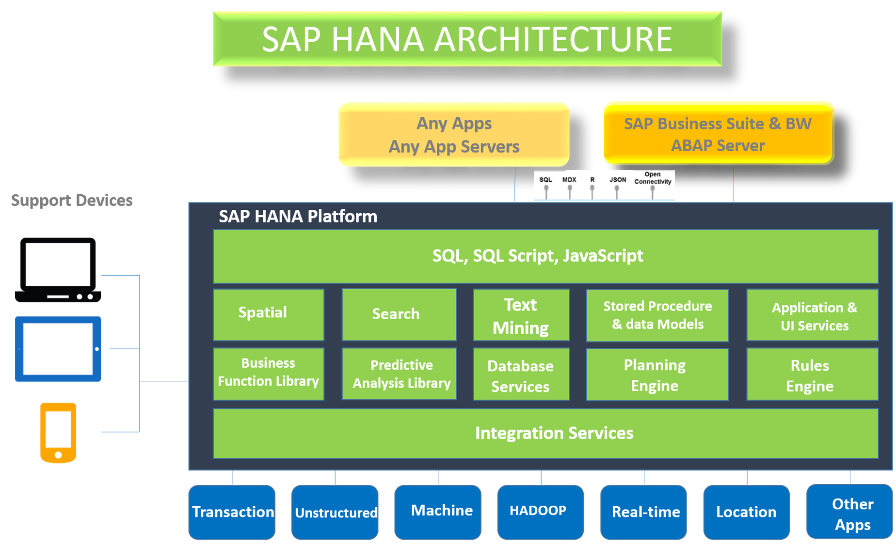What Is The Difference Between Sap Hana And A Traditional