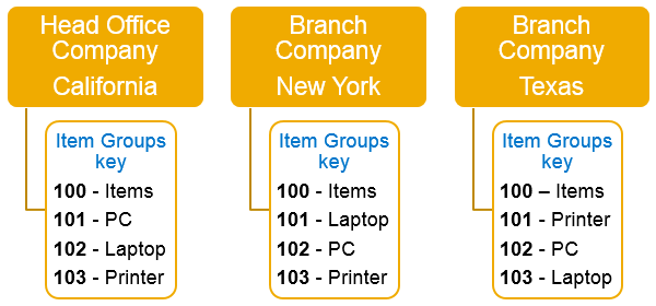 Intercompany integration solution for SAP Business One – Configuring on key map of puerto rico, key map of latin america, county of california, key map of brazil, details of california, city of california, key map of new york, size of california, description of california, key map of france, google of california,