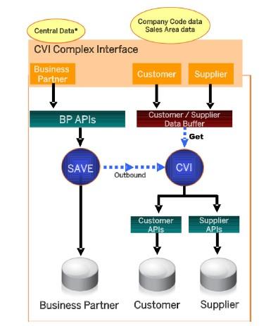 Business Partner Approach Customer Vendor Integration To