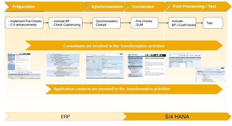 Business Partner SAP S/4 HANA insights | SAP Blogs