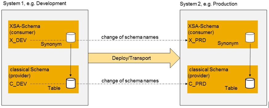 Synonyms in HANA XS Advanced, Introduction | SAP Blogs