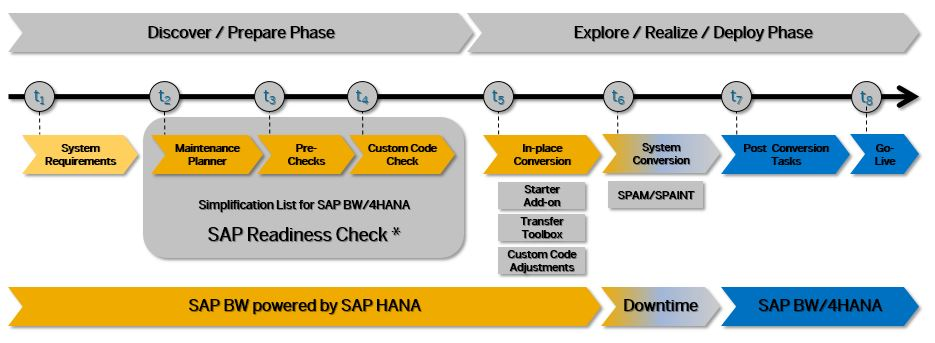 conversion%20process%20to%20SAP%20BW/4HANA