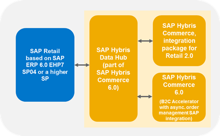 Uncategorized sap blogs page 829 in sap hybris data hub and within sap hybris commerce sciox Gallery