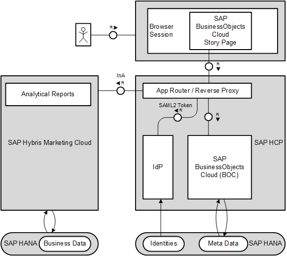 Using sap businessobjects cloud with hybris marketing cloud sap blogs the s4 hana cloud connector allows to connect to hybris marketing cloud cds query views without data replication using the remote system connectivity malvernweather Image collections