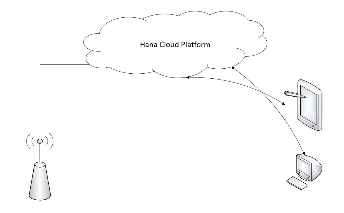gas sensor using hana cloud platform