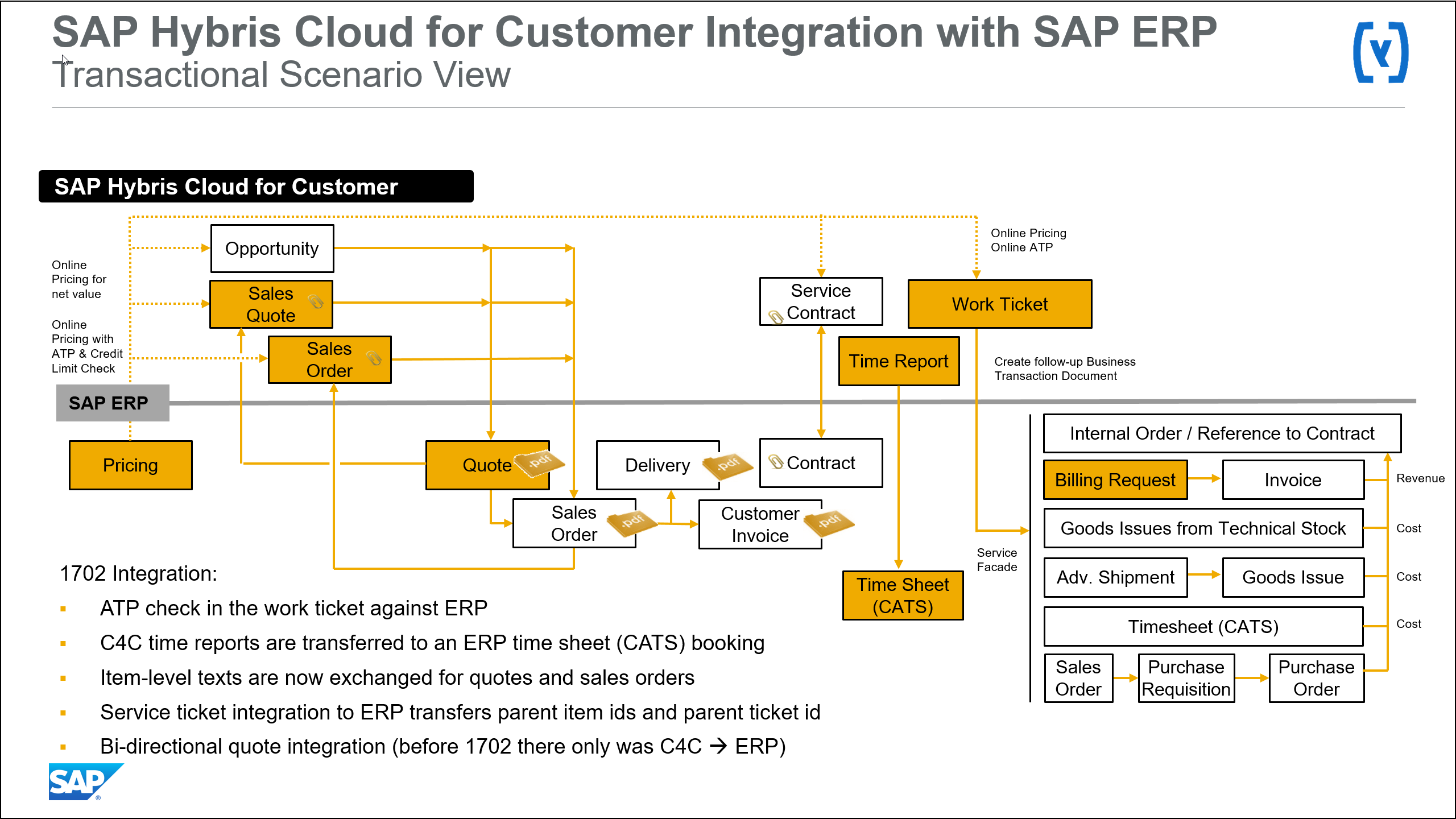 Whats new in 1702 sap hybris cloud for customer erp integration introduction malvernweather Images