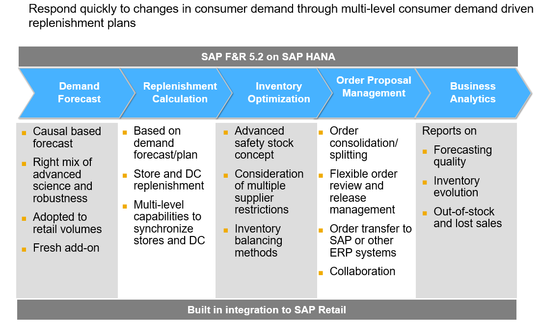 Sap Forecasting And Replenishment Finding The Right