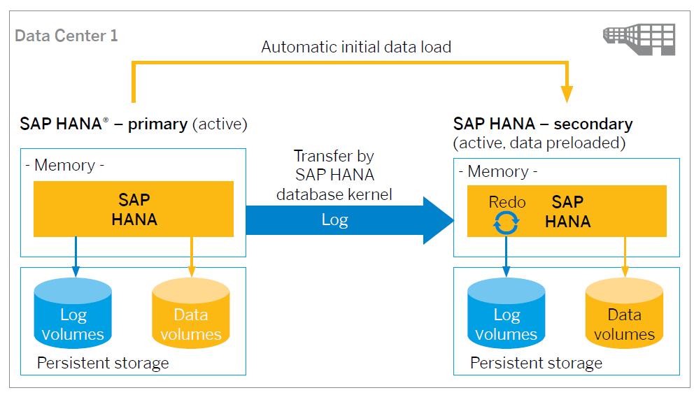 sap hana system Enterprise Readiness with SAP HANA – Host Auto-failover, System ...