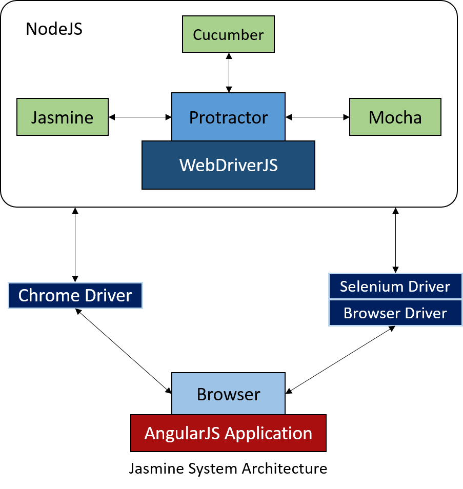 Test Automation of your Web Application using Modern Frameworks