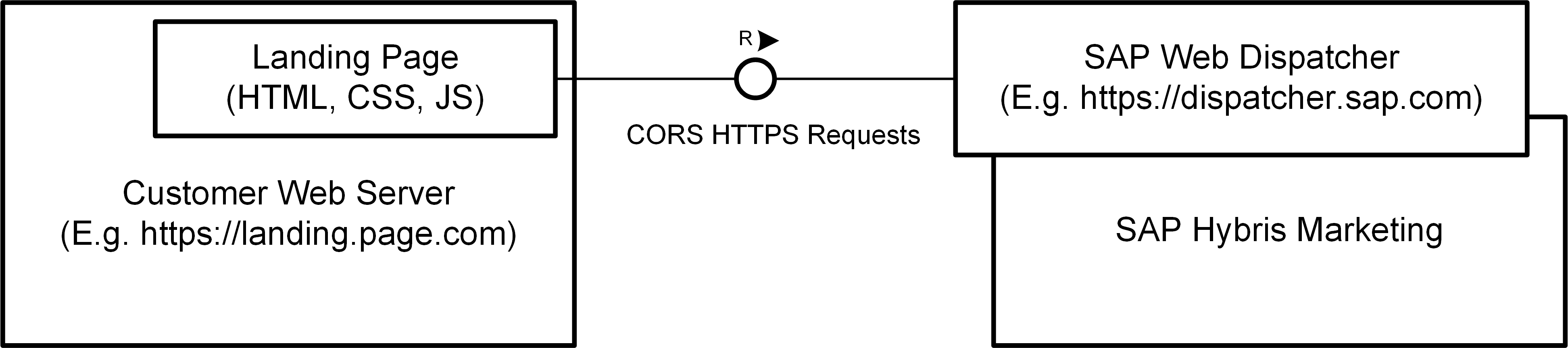 Implementing Sap Hybris Marketing Landing Pages Using The Web Diagram Of Browser Requesting A Page From Server That Will Only Handle Them If Is Https This Means Needs To Use Approach