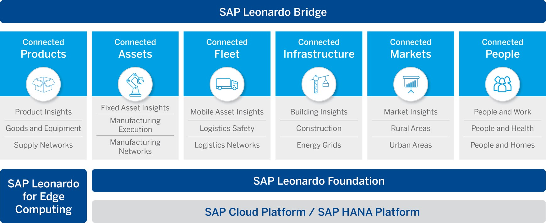 Sap Leonardo Empowering Live Business By Connecting