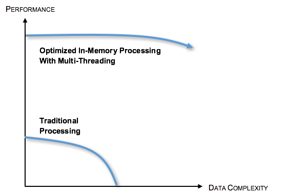 Why NOT to Use an In-Memory Database   SAP Blogs