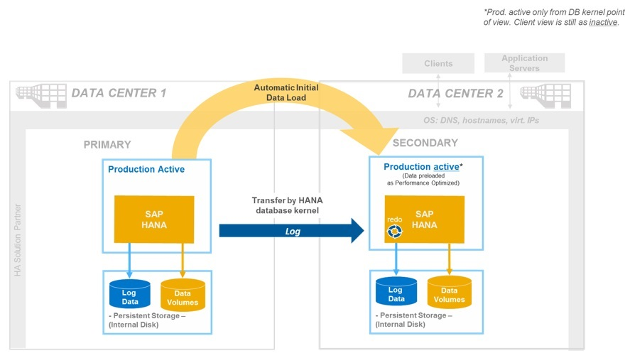 Enterprise Readiness With Sap Hana Storage System Replication