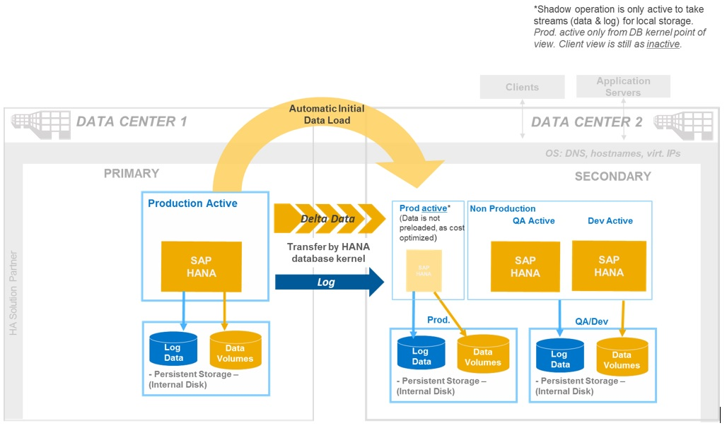 Sap Hana Disaster Recovery System Replication - Images All