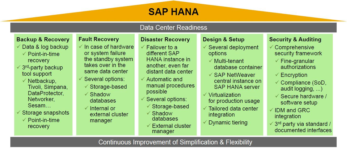 SAP HANA High Availability and Disaster Recovery Series #1