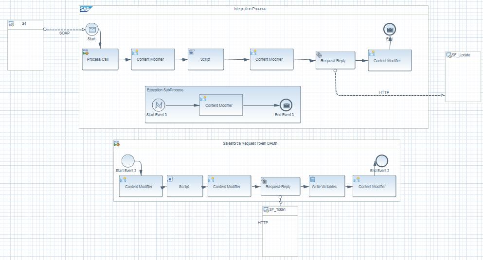 HCI – Integrating Salesforce using HCI – Using REST API | SAP Blogs