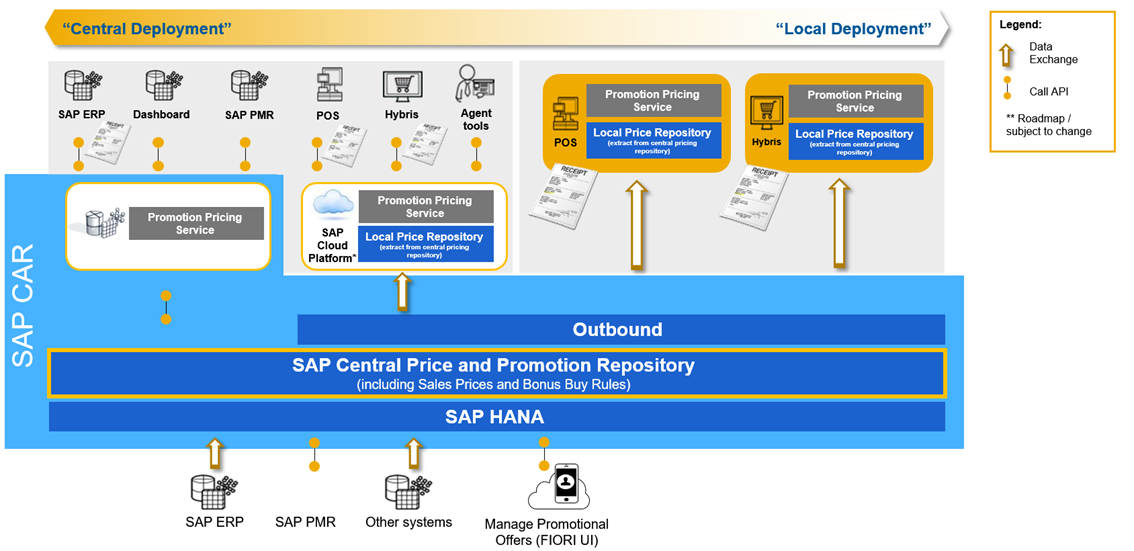 Sap Omnichannel Promotion Pricing For Sap Retail
