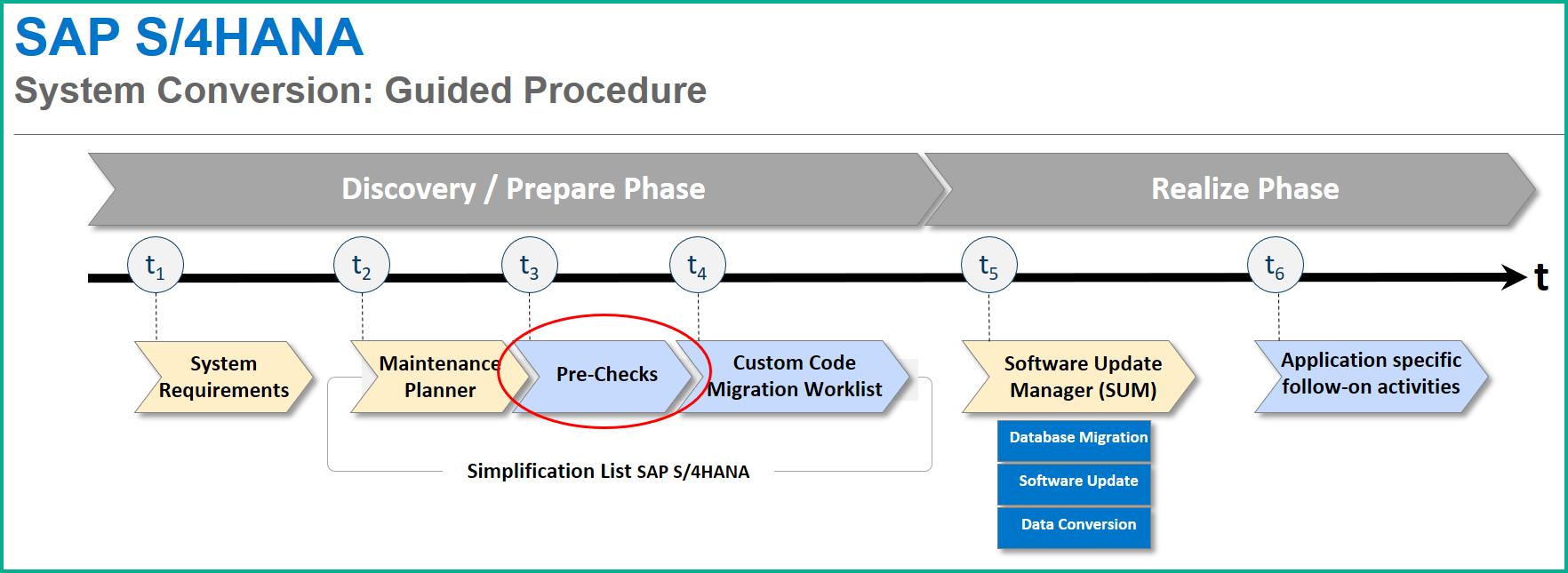 System Conversion To S 4hana 1610fps0 Part 2 Pre
