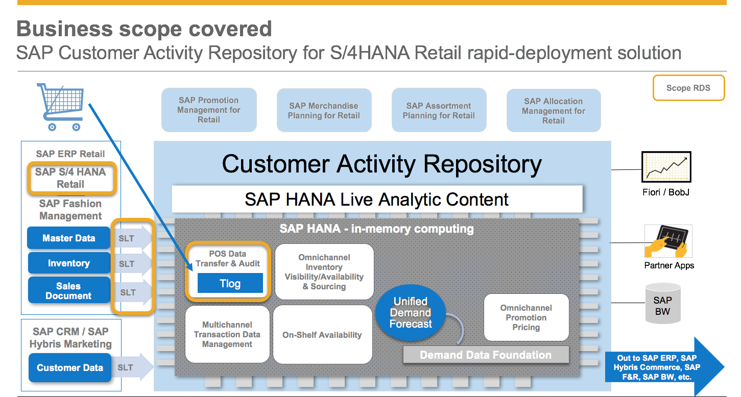New Sap Customer Activity Repository For Sap S 4hana