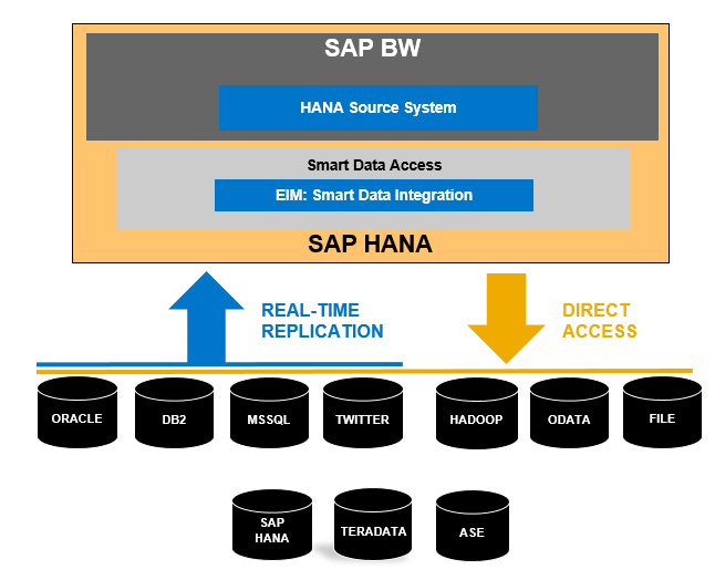Data Integration System : Hana datasources real time replication into bw using sap