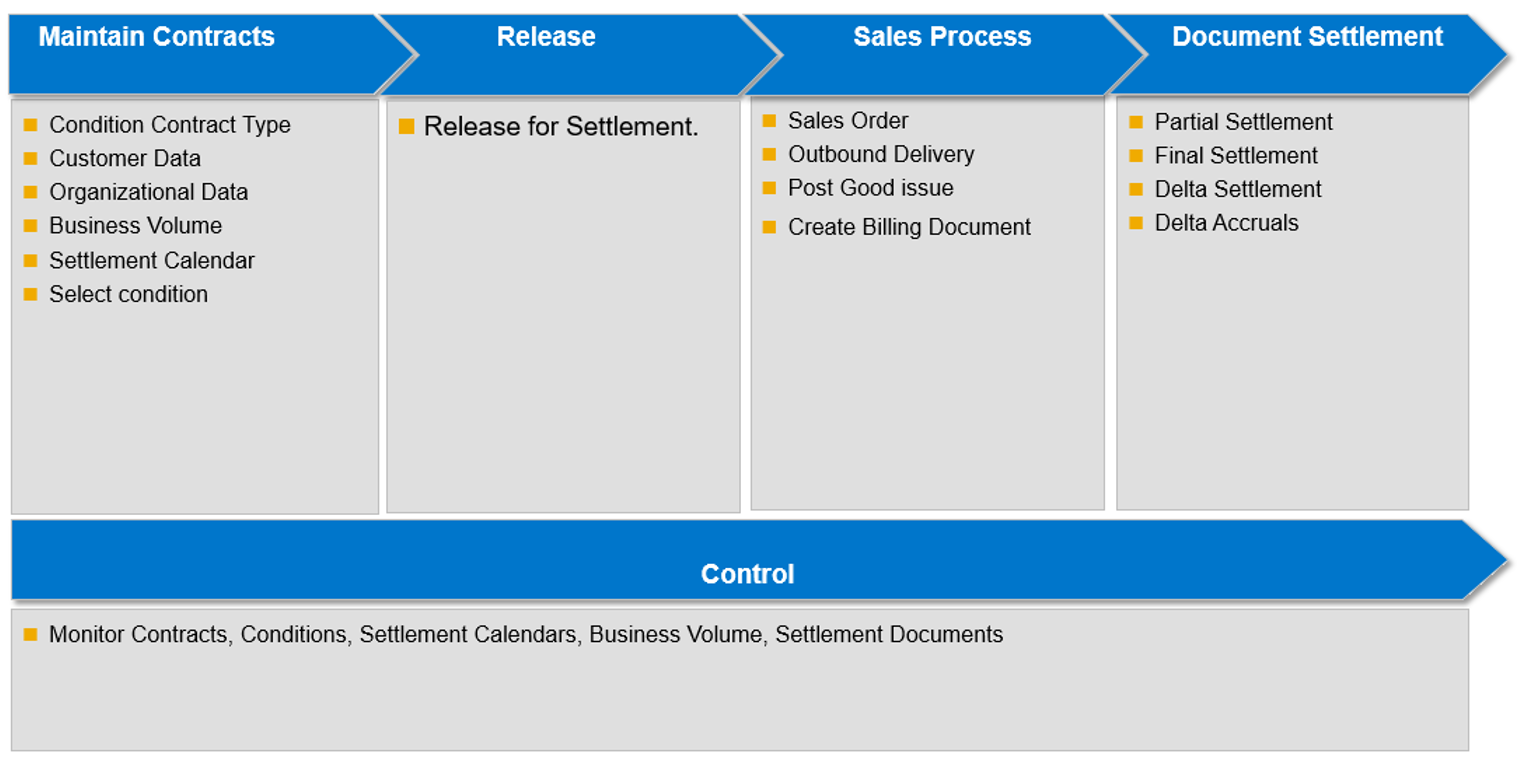 Settlements management in s4 hana sap blogs the general process in the ccm differs from the standard rebate processing in the sense that there are no rebate agreements at the first step malvernweather Choice Image