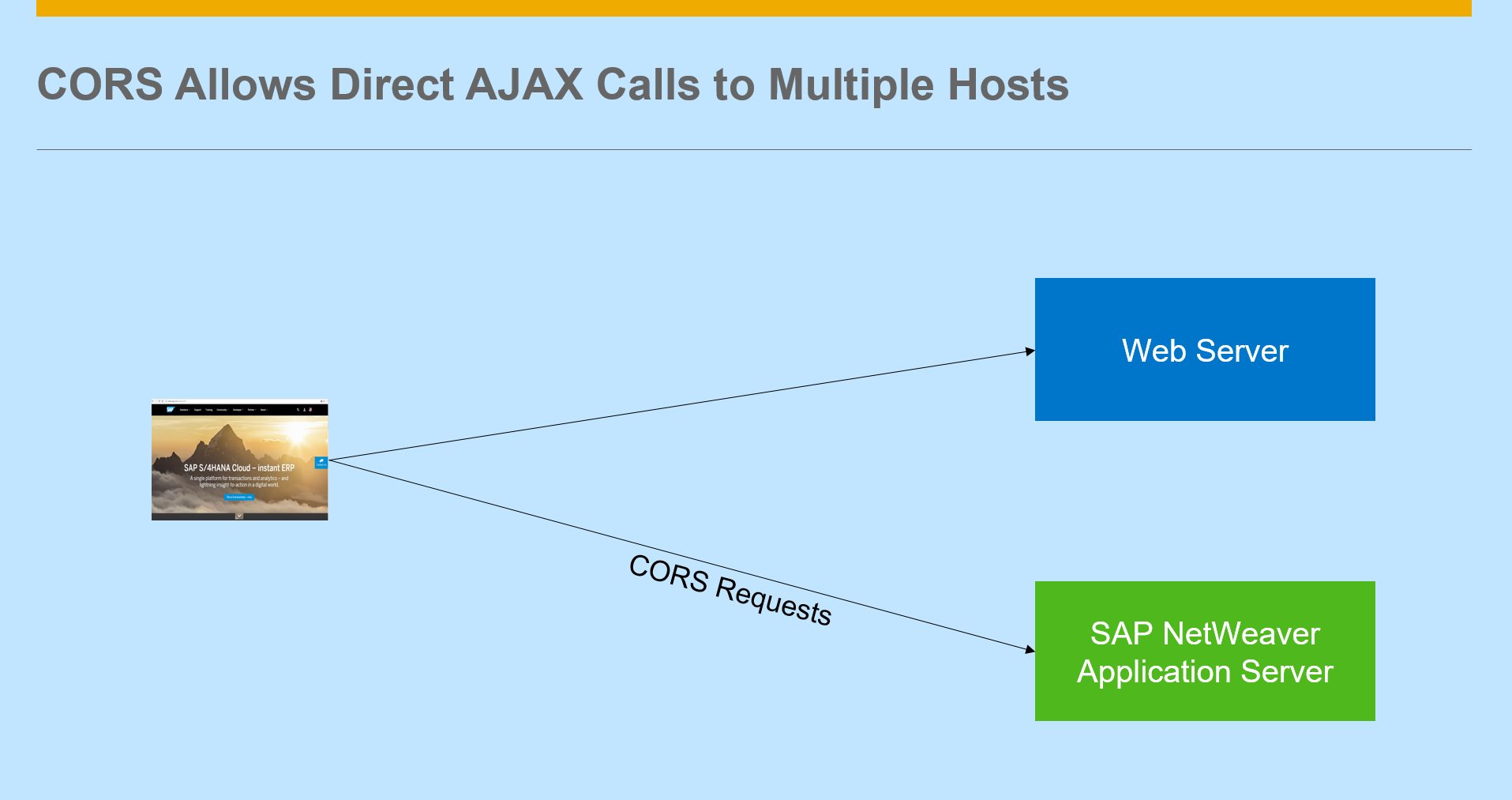 How to Enable CORS on SAP NetWeaver Platform - SAP Blogs