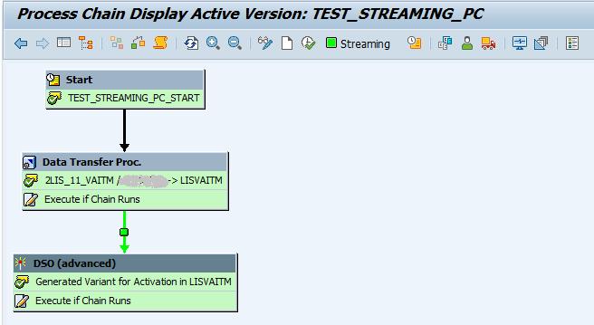 Streaming Process Chains | SAP Blogs