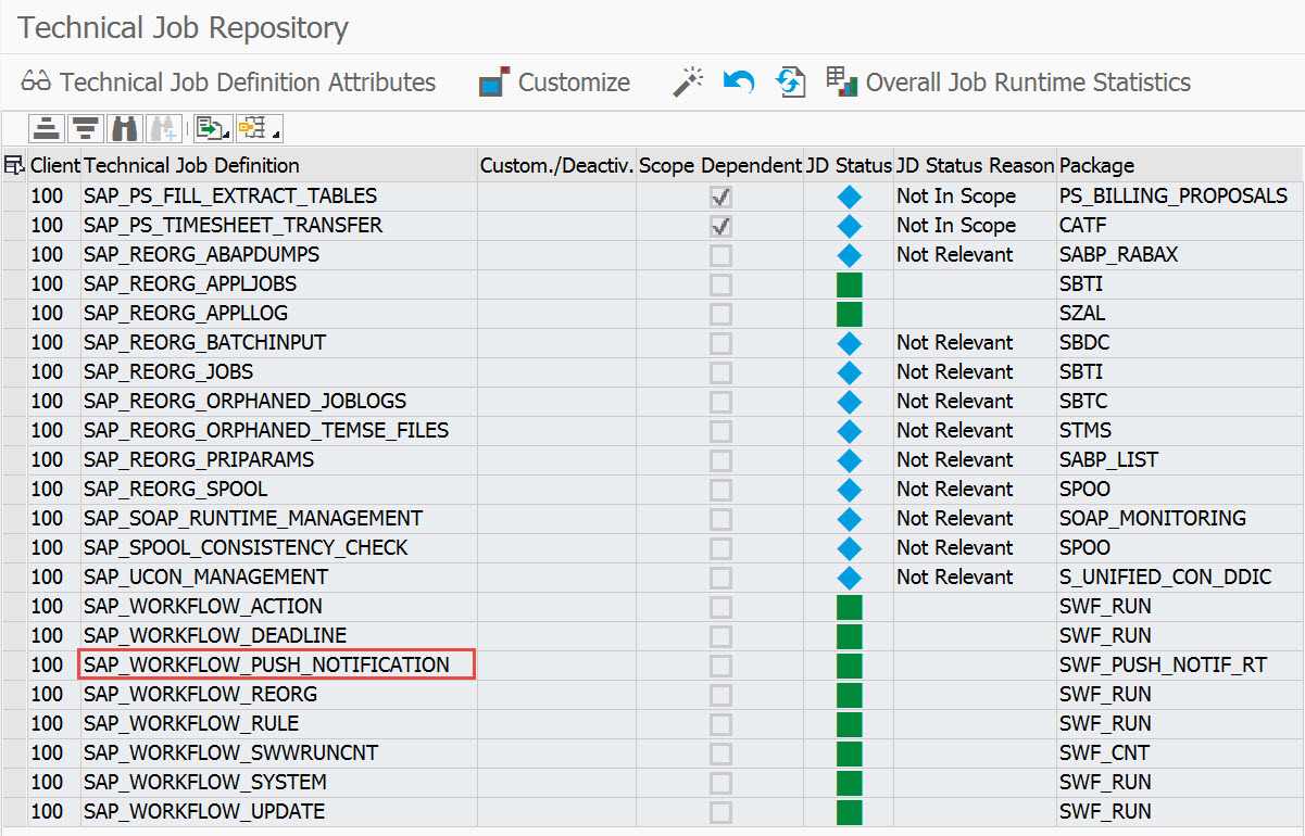 Transaction SJOBREPO highlighting the activated entry for job SAP_WORKFLOW_PUSH_NOTIFICATION