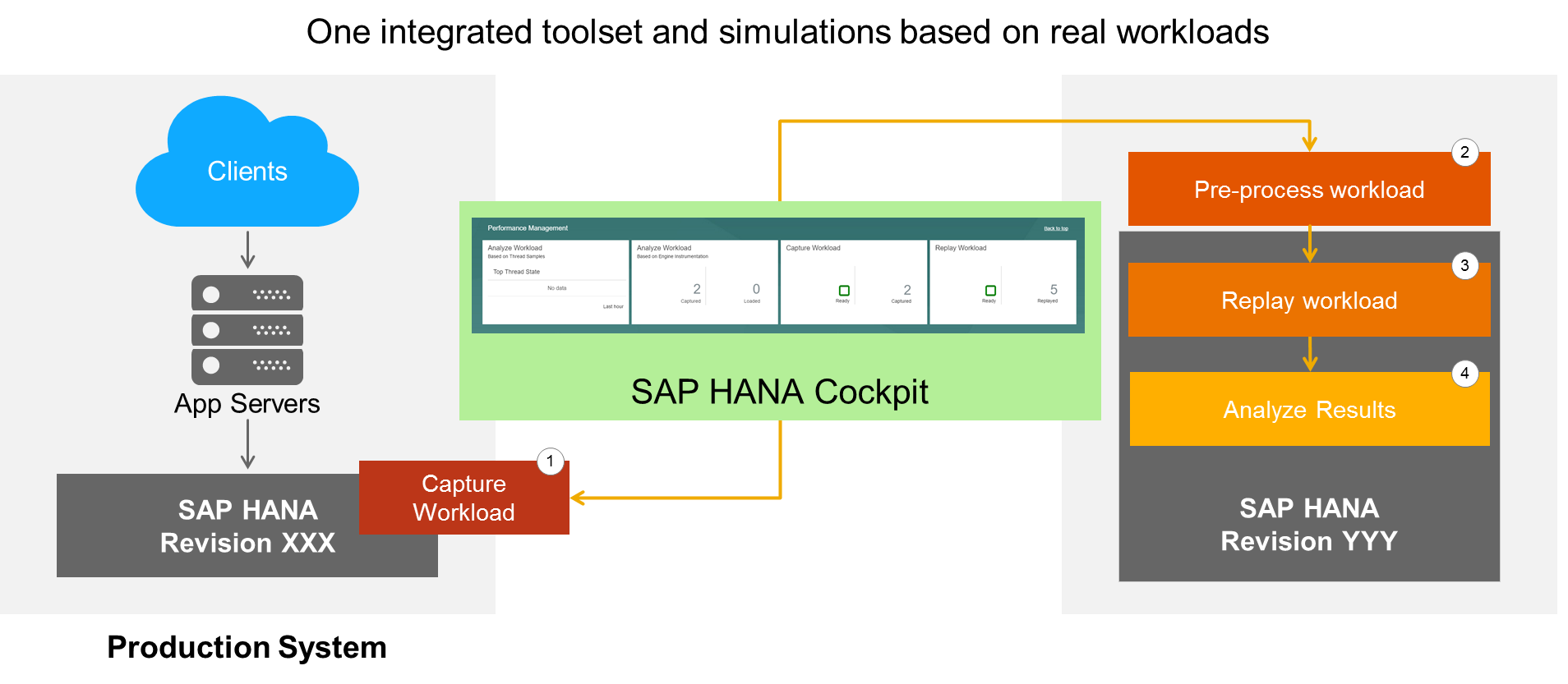 A Short Overview Of The Sap Hana Performance Management Tools In Sap Hana 2 0 Sps00