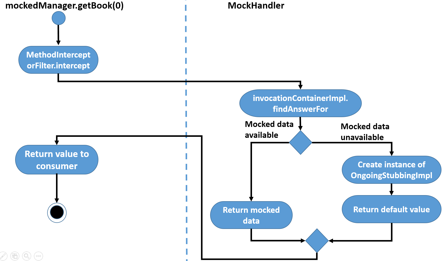 Simulate mockito in abap sap blogs the logic of this step could be described in the following activity diagram ccuart Image collections