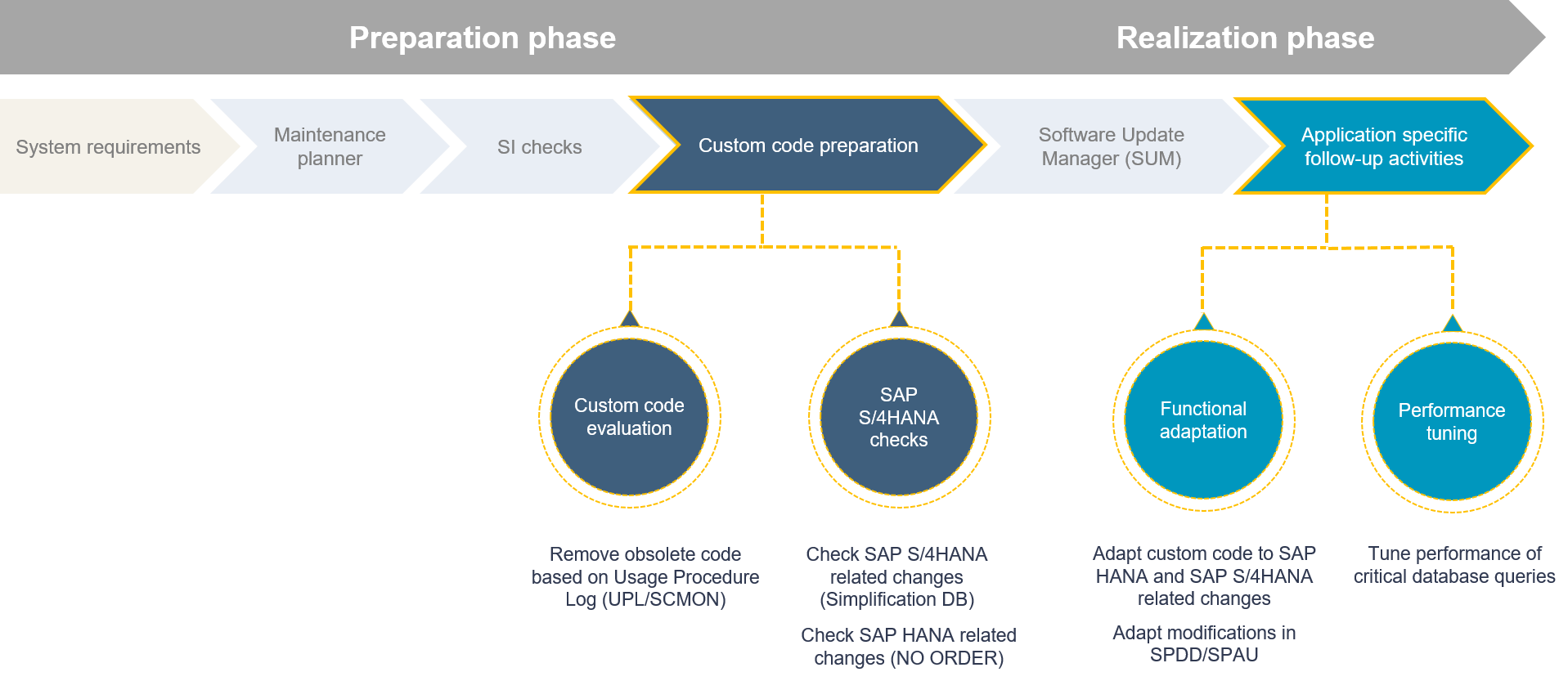 Sap S 4hana System Conversion Custom Code Adaptation Process Arrow Layout 7 Stages Home Electrical Wiring Powerpoint Slides Please Note All Following Recommendations Processes And The Tools For Handling On Way To Are Largely Same As