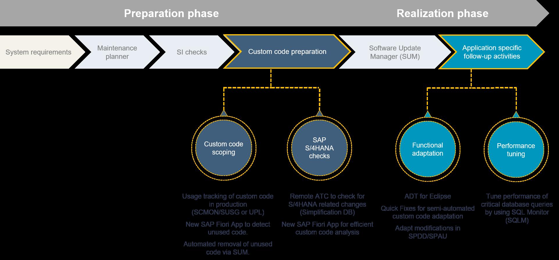 Sap S 4hana System Conversion Custom Code Adaptation Process Sap