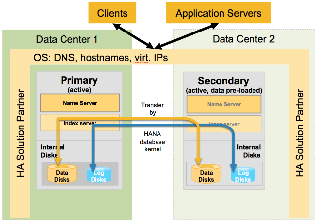 Sap Hana Ha And Dr Series  5  System Replication