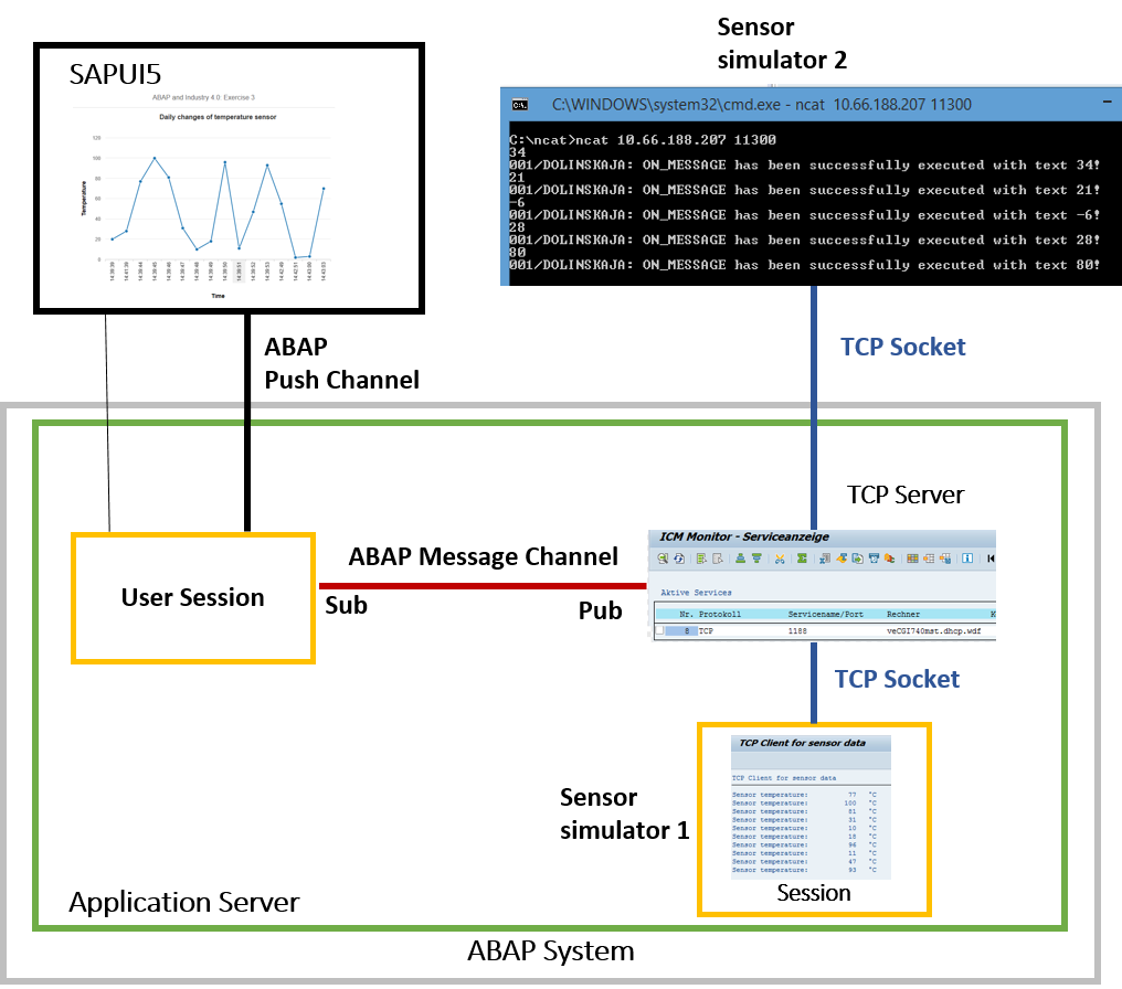 Get your hands on Industrial IoT scenarios with ABAP Channels | SAP