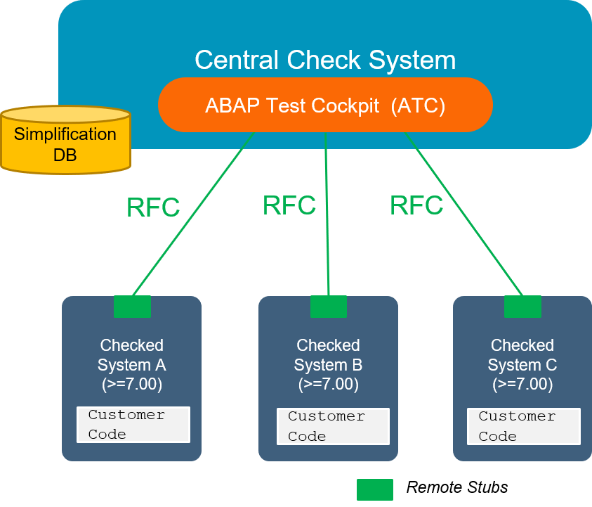 SAP S/4HANA System Conversion – Custom code adaptation process | SAP
