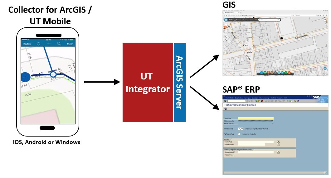 SAP and GIS Integration for field work (Mobile) | SAP Blogs |Gis Worker