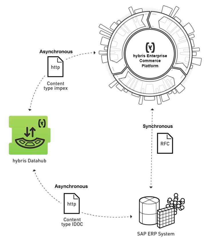 sap integration system configurations sap blogs. Black Bedroom Furniture Sets. Home Design Ideas