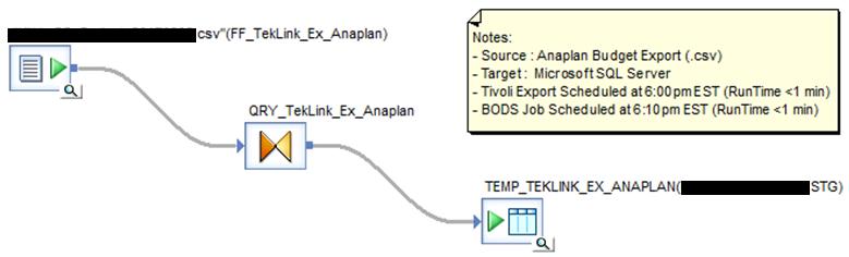 Automated anaplan integration via sap data services sap blogs schedule batch job in sap data services management studio sciox Choice Image