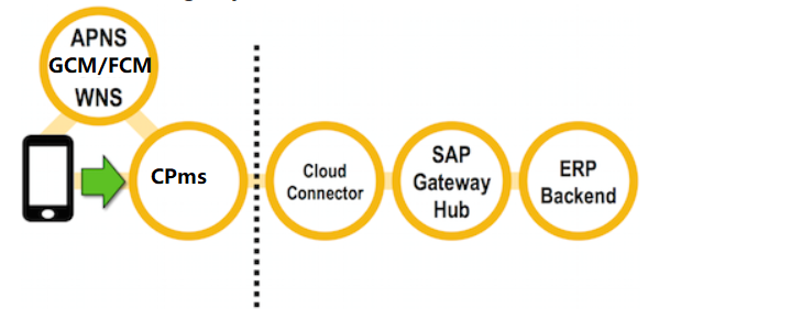 How to config and consume Push Notification from SAP Mobile Services