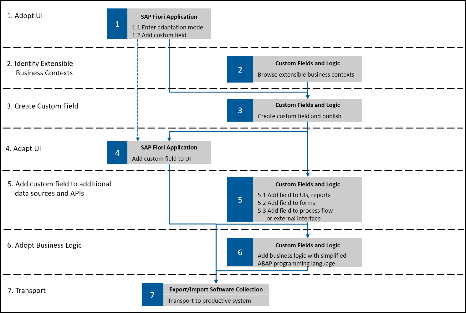 figure 1: scenario diagram extensibility of a sap fiori application