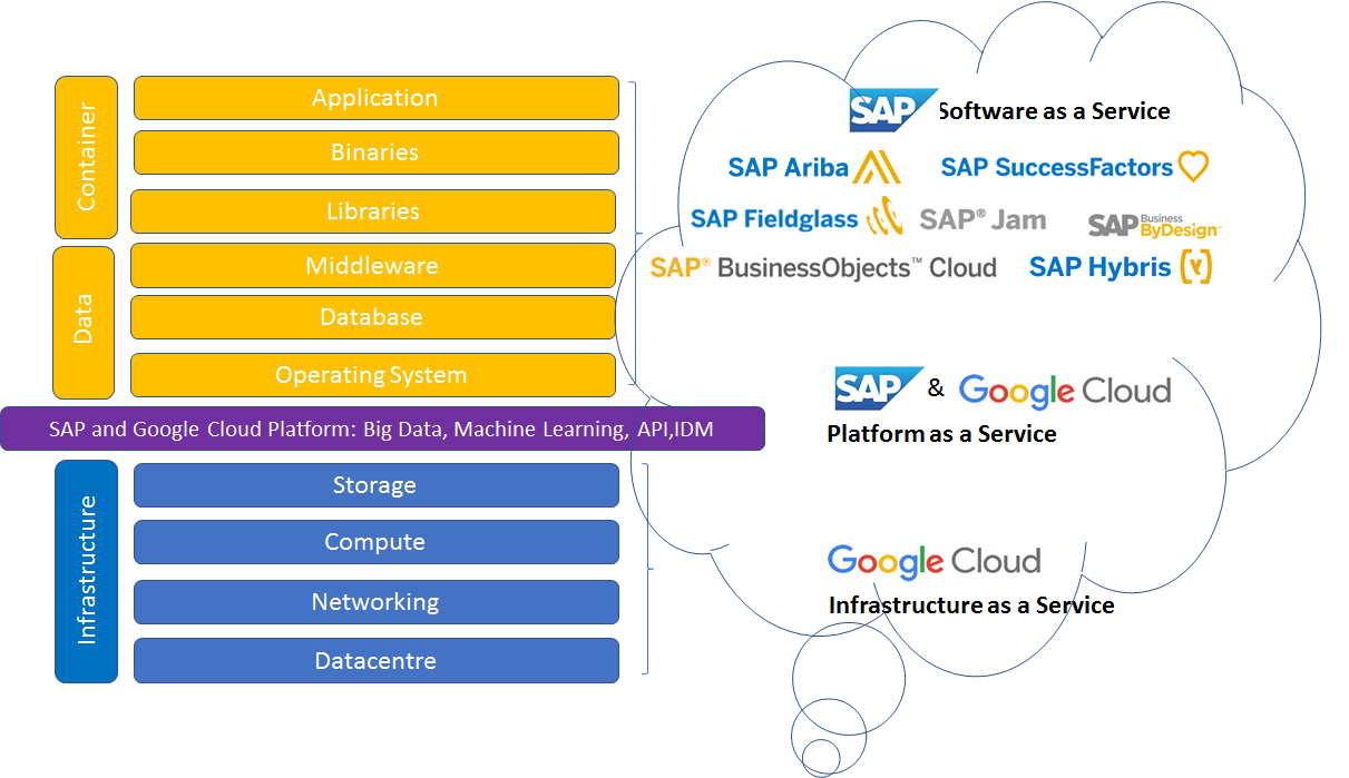 Sap On Google Cloud Platform Data Custodian In A Multi Database Level Security Will Be The Iaas Provider Taking Care Of Physical At Datacentre To Encryption Storage