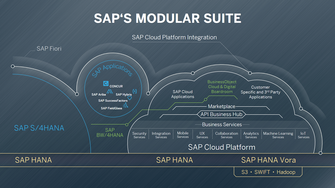 What s new in sap cloud platform integration update from for Suite modulare
