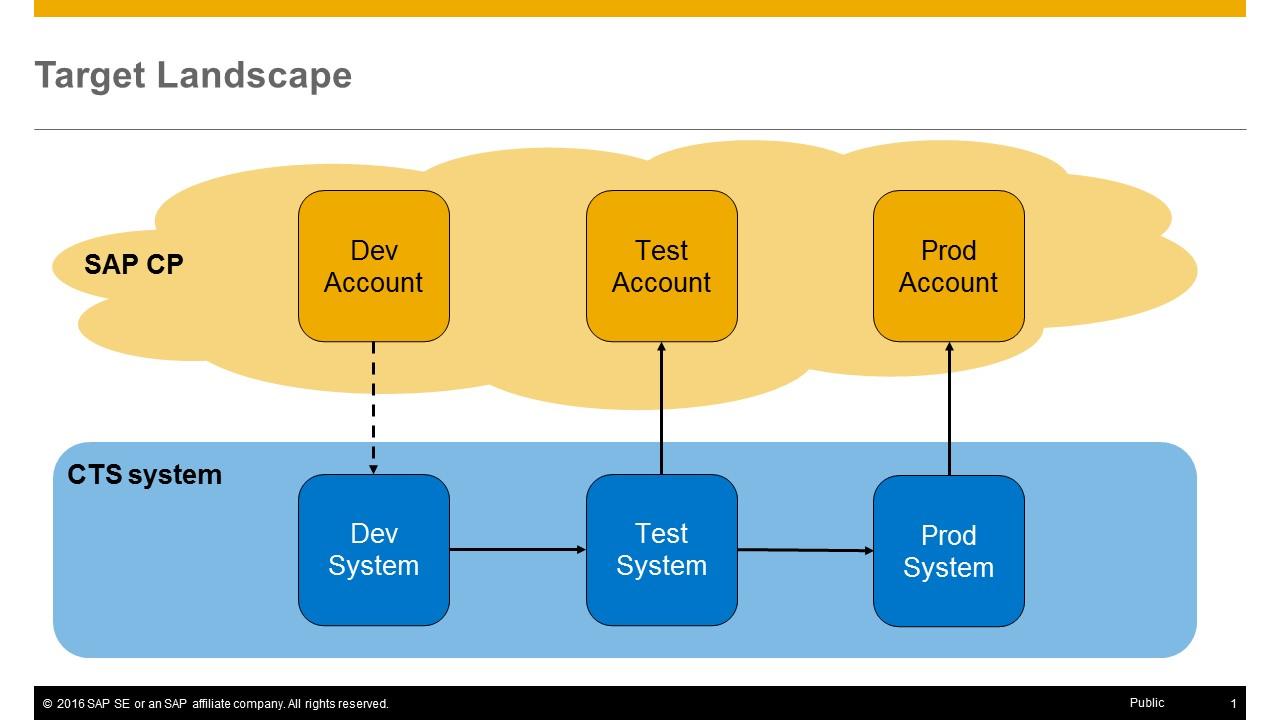 Setting Up A Cts Enabled Transport Landscape In Sap Cloud Platform Sap Blogs