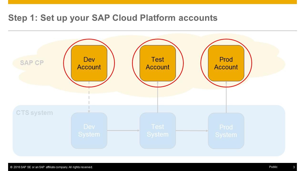 setting up a cts enabled transport landscape in sap cloud platform