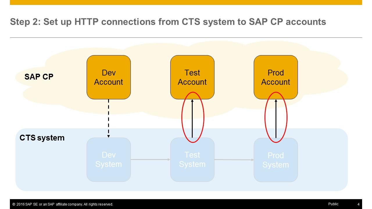 sap vehicle management system pdf
