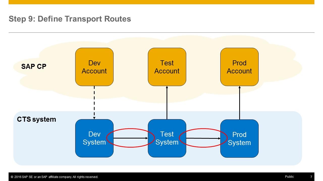 setting up a cts enabled transport landscape in sap cloud platform rh blogs sap com