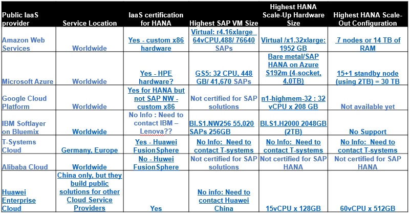 Comparison Analysis of SAP Solutions on Public Infrastructure Clouds