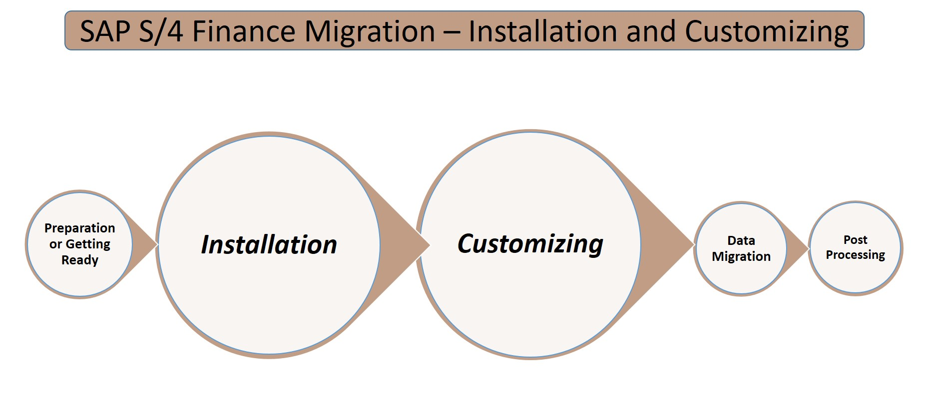 Migrating To S 4 Hana Finance Installation And