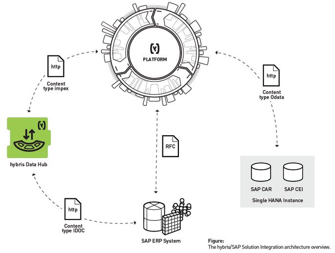 Arquitectura de SAP Hybris - Consultoria-SAP